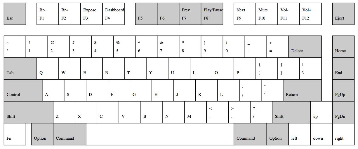 Mac Keyboard Layout - #GolfClub